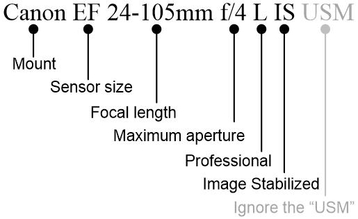 Lens Mounts & Lens Descriptions | Northrup.Photo